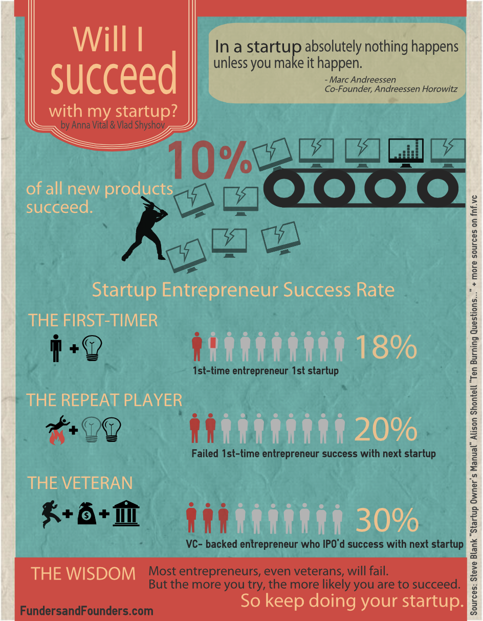 will I succeed with my startup infographic