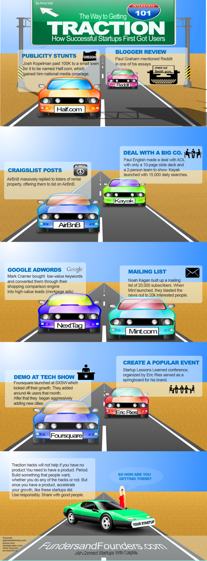 Startup traction infographic