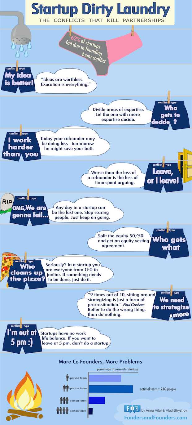 Startup Dirty Laundry Conflicts That Kill Partnerships Infographic