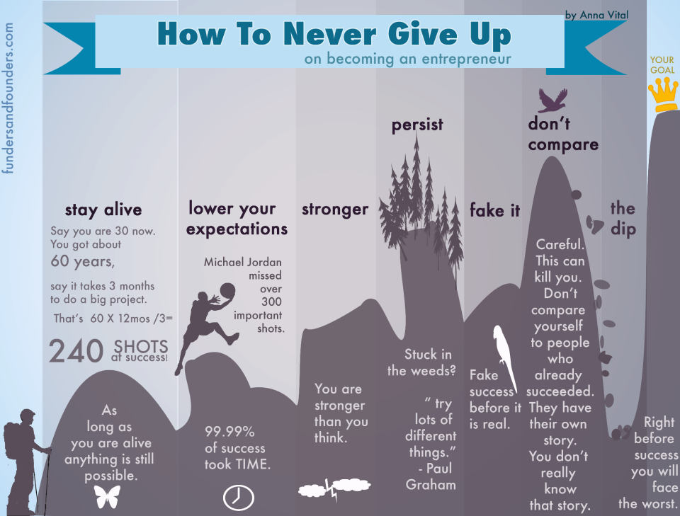 Never give up translated into english
