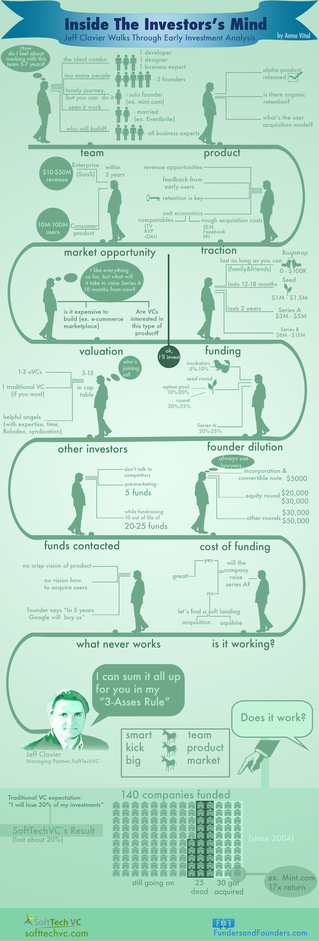 Jeff Clavier Early Investment Infographic