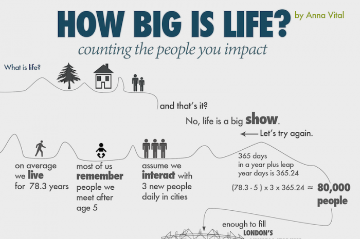 Counting The People Your Life Impacts Infographic