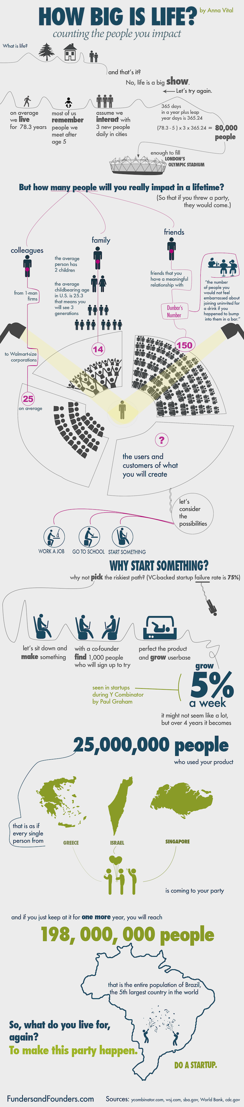 counting the people you impact infographic