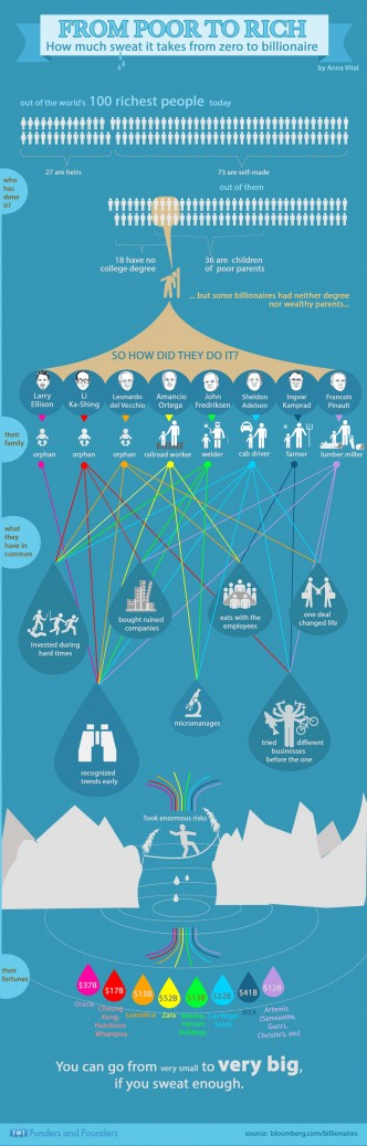 from poor to rich billionare infographic