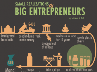small realizations of big entrepreneurs