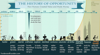 the history of opportunity info graphic