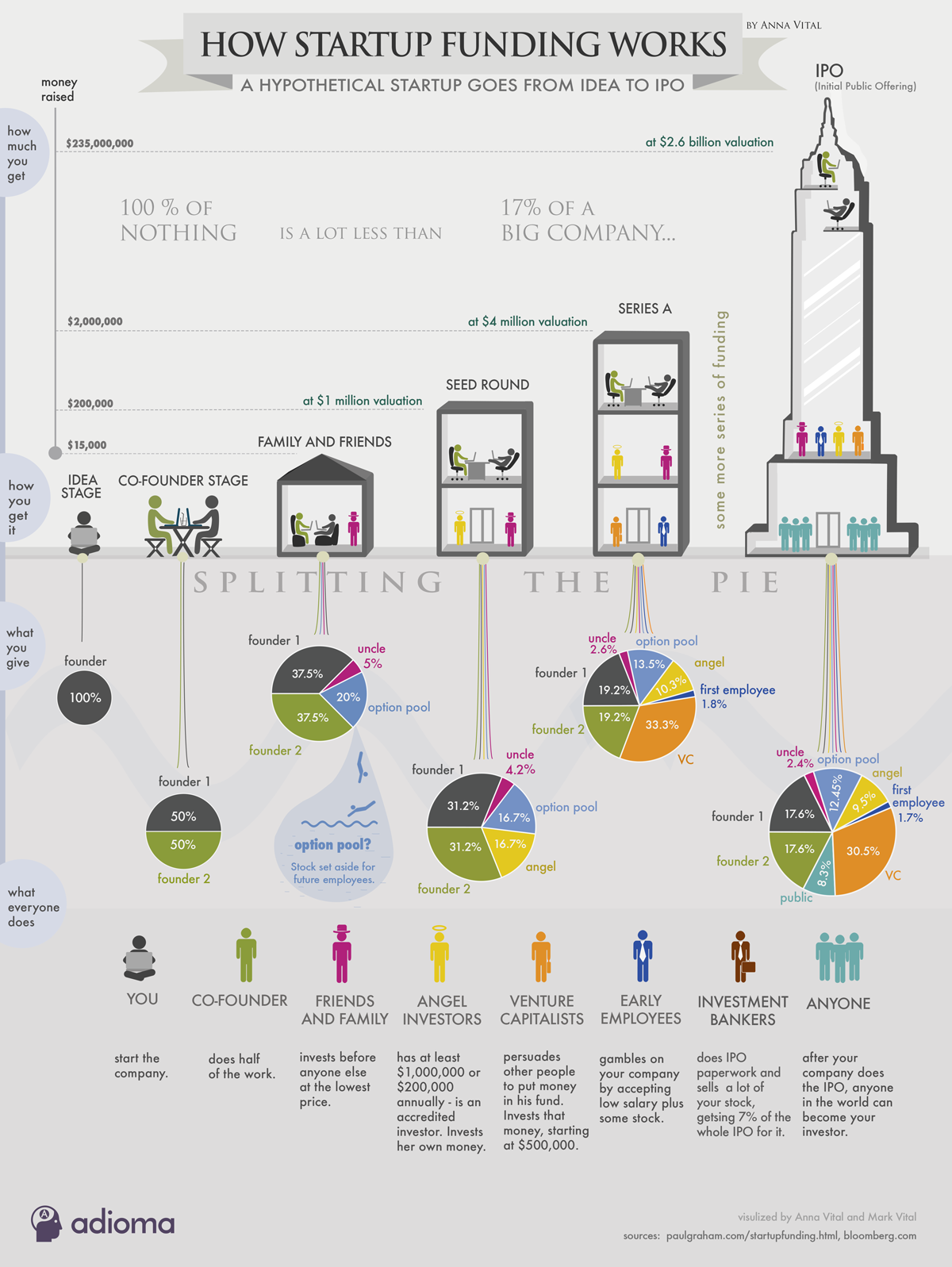 How Funding Works Infographic