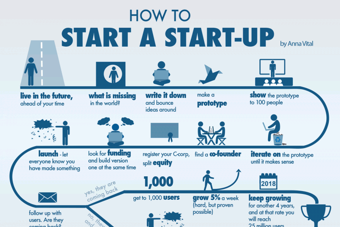 How To Start A Startup - Infographic