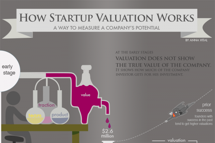 How Startup Valuation Works - Infographic