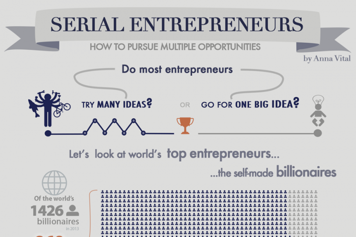 Serial entrepreneur blog marketing