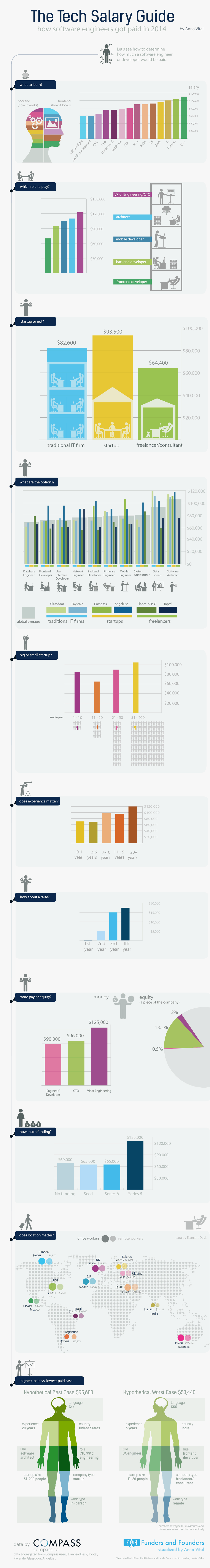 software engineer salary guide 2014