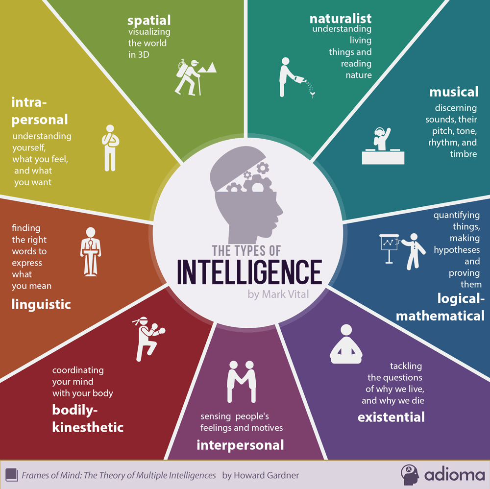9-types-of-intelligence-infographic
