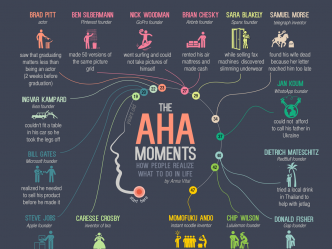 The Aha Moments Of Entrepreneurs