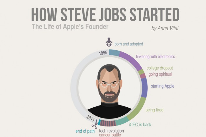 Steve Jobs Biography Book Pdf