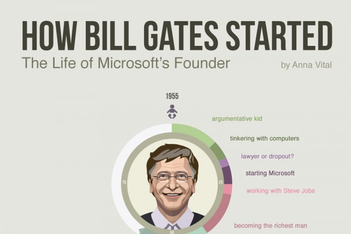bill gates personality traits