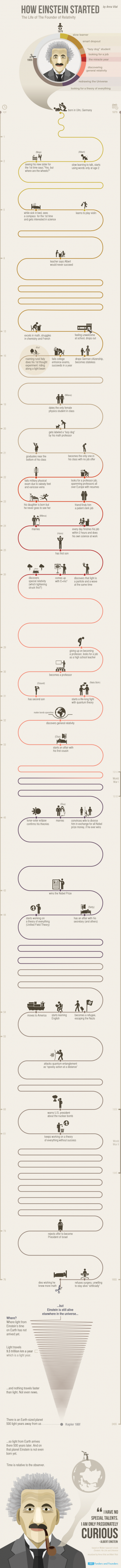 how Albert Einstein started infographic