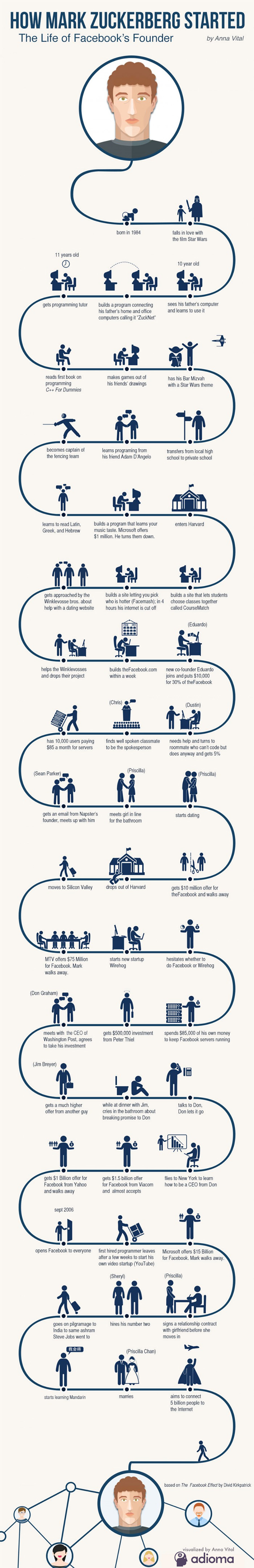 How Mark Zuckerberg Started - Infographic Biography - Adioma