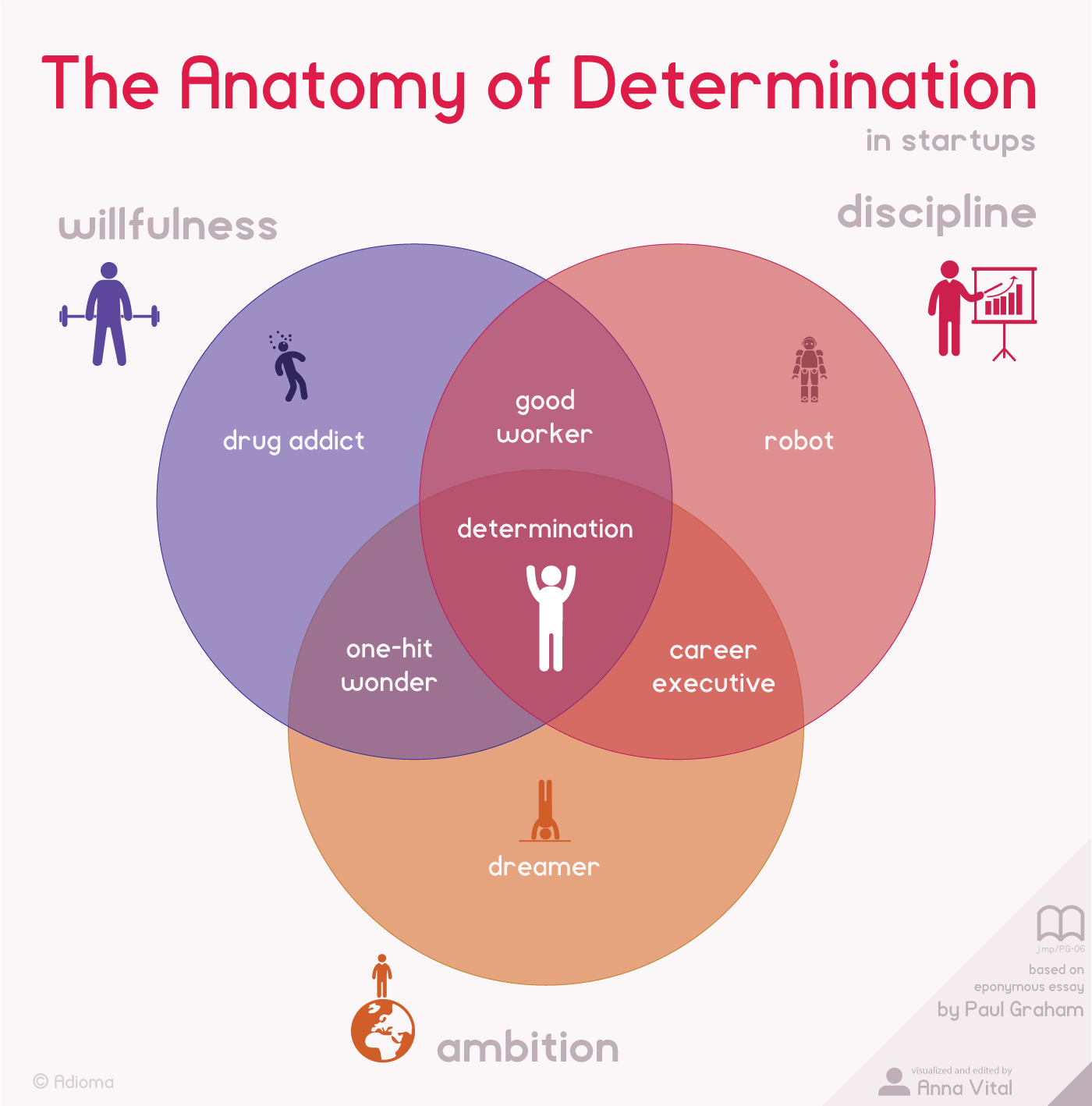 the anatomy of determination in startups - infographic