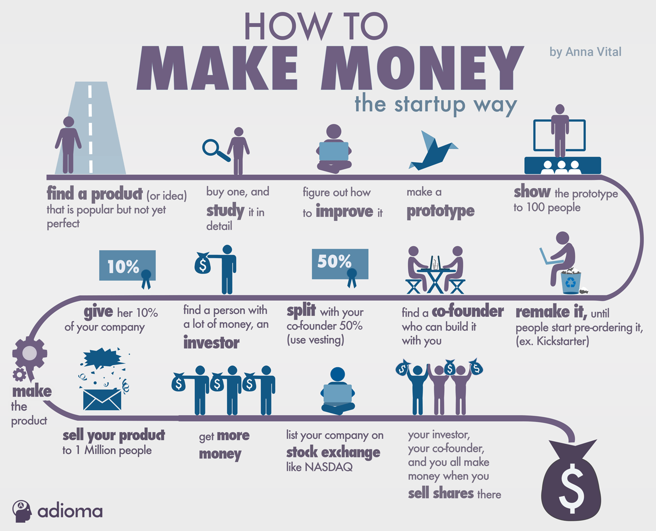 How to make money the startup way - infographic