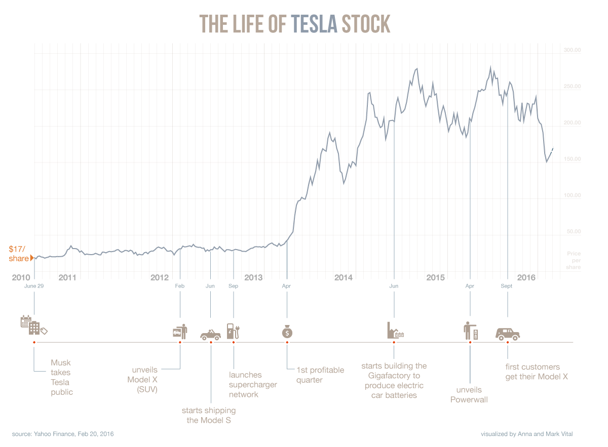 Tesla stock graph tesla surpassed bmw to become worldu0027s no 3 tesla stock graph tesla stock chart feb 2016 graph t buycottarizona Gallery