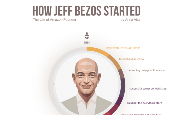 How Jeff Bezos Started His Life Visualized Infographic
