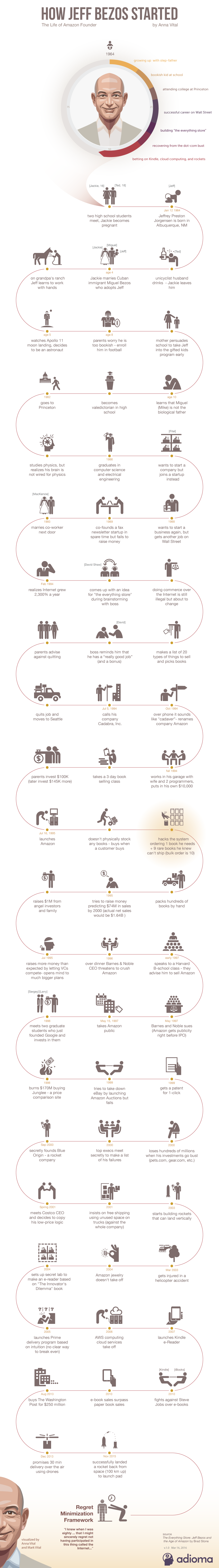 How Jeff Bezos Started - Infographic Biography - Adioma