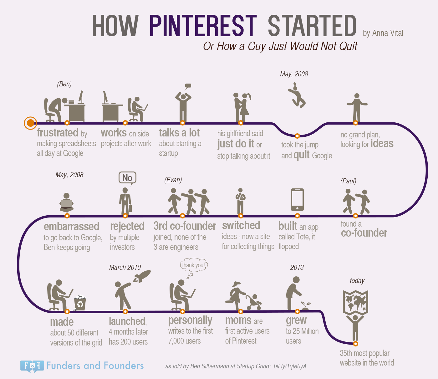 How Pinterest Started - infographic