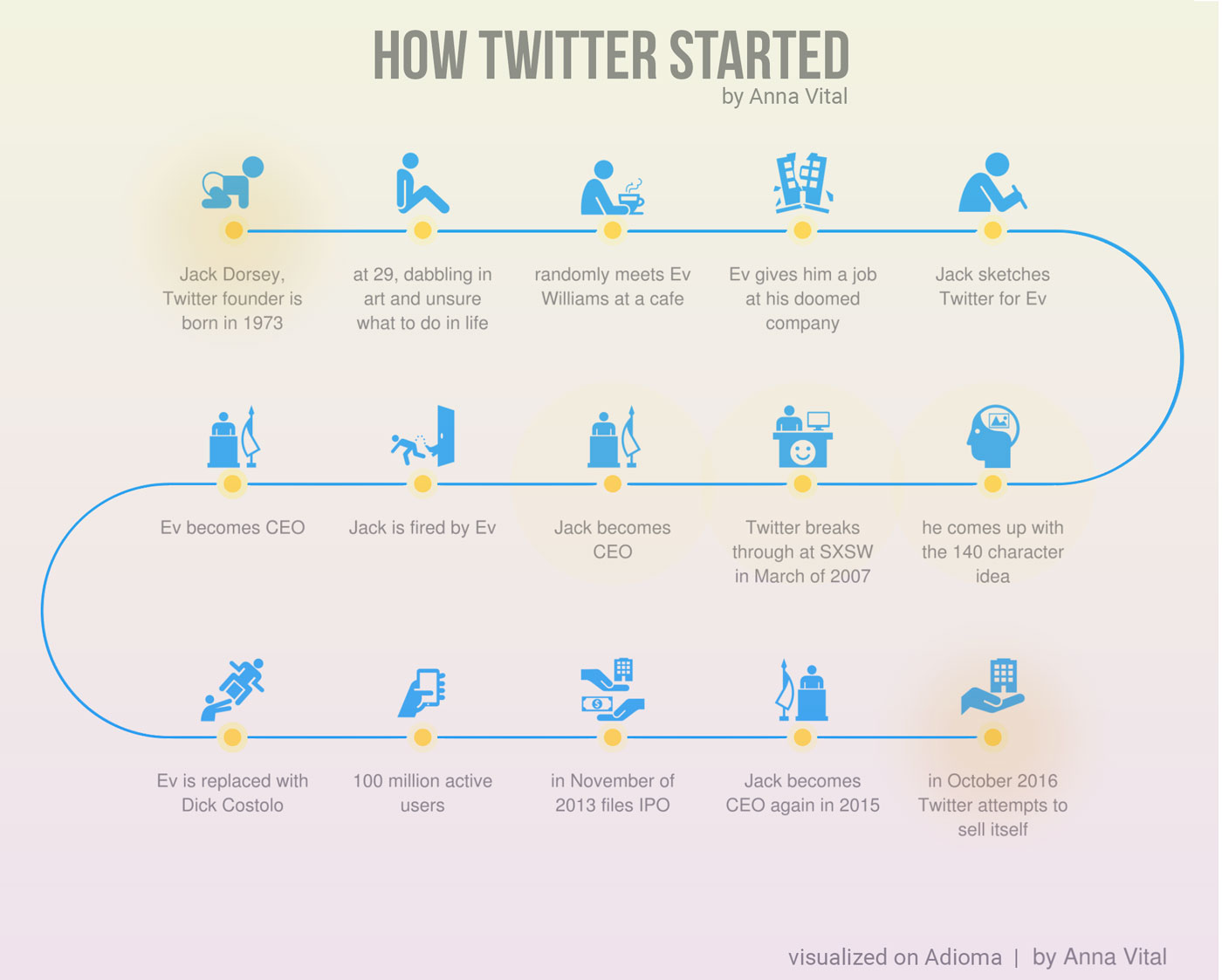 How Twitter Started Infographic