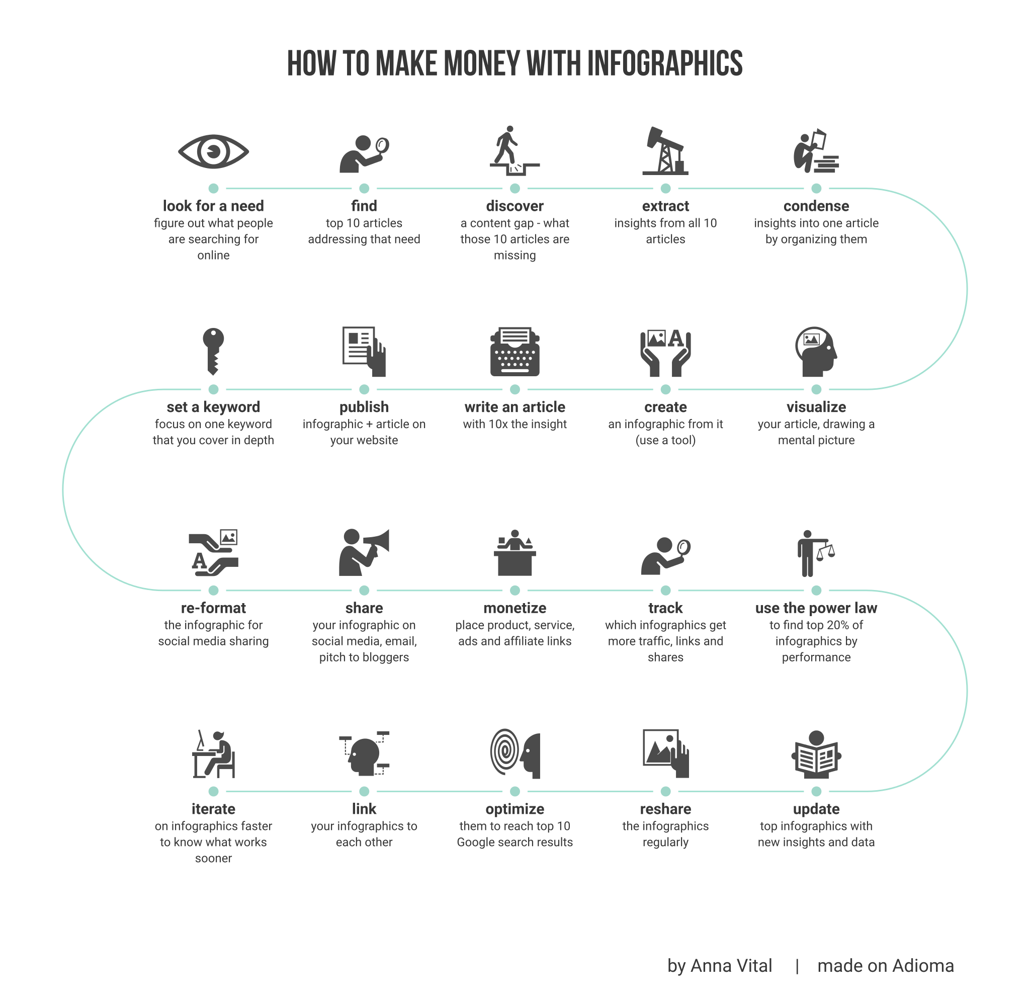 how to make money with infographics