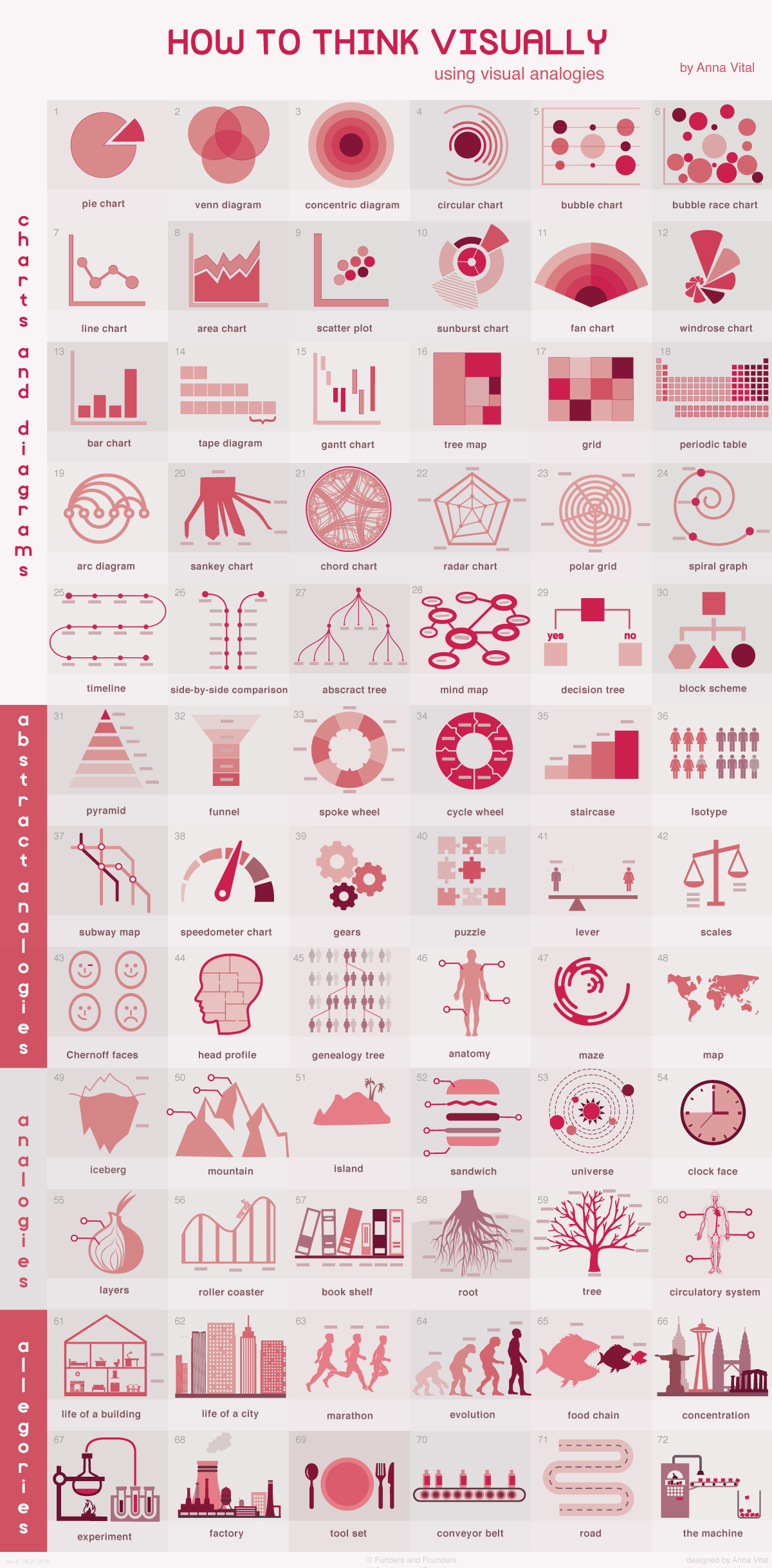 How to think visually using visual analogies - infographic by Anna Vital