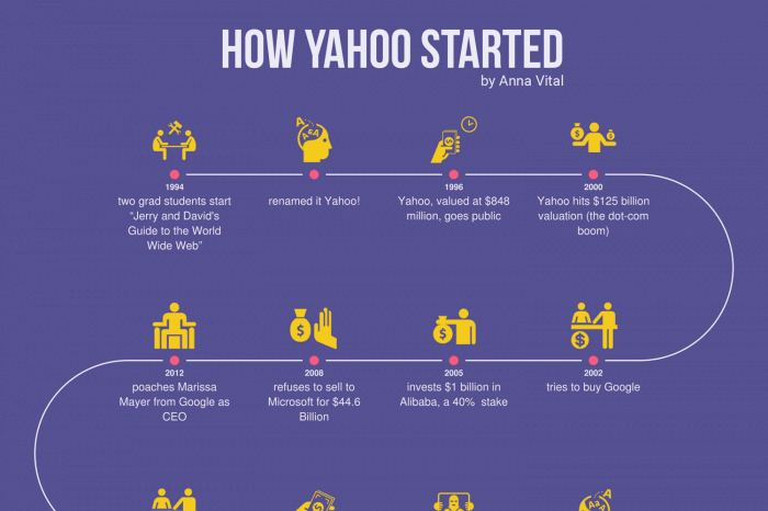 how yahoo started infographic timeline