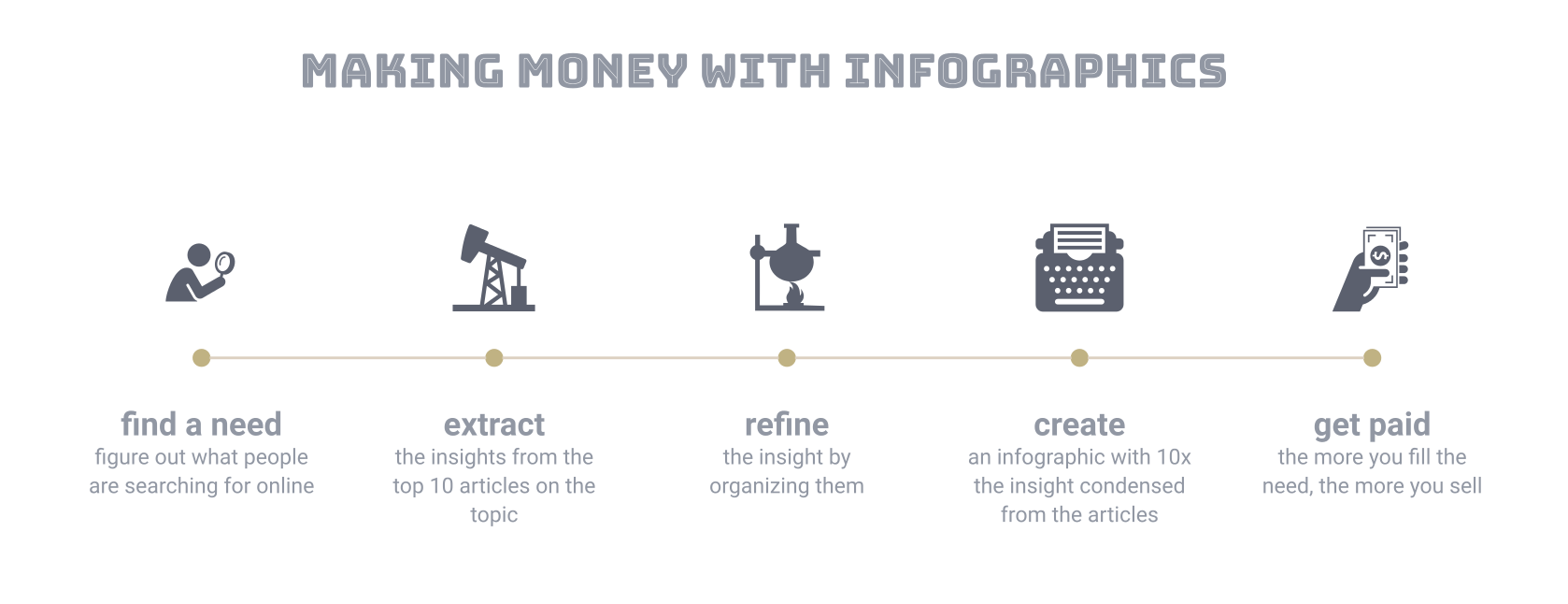 how to make money with infographics adioma