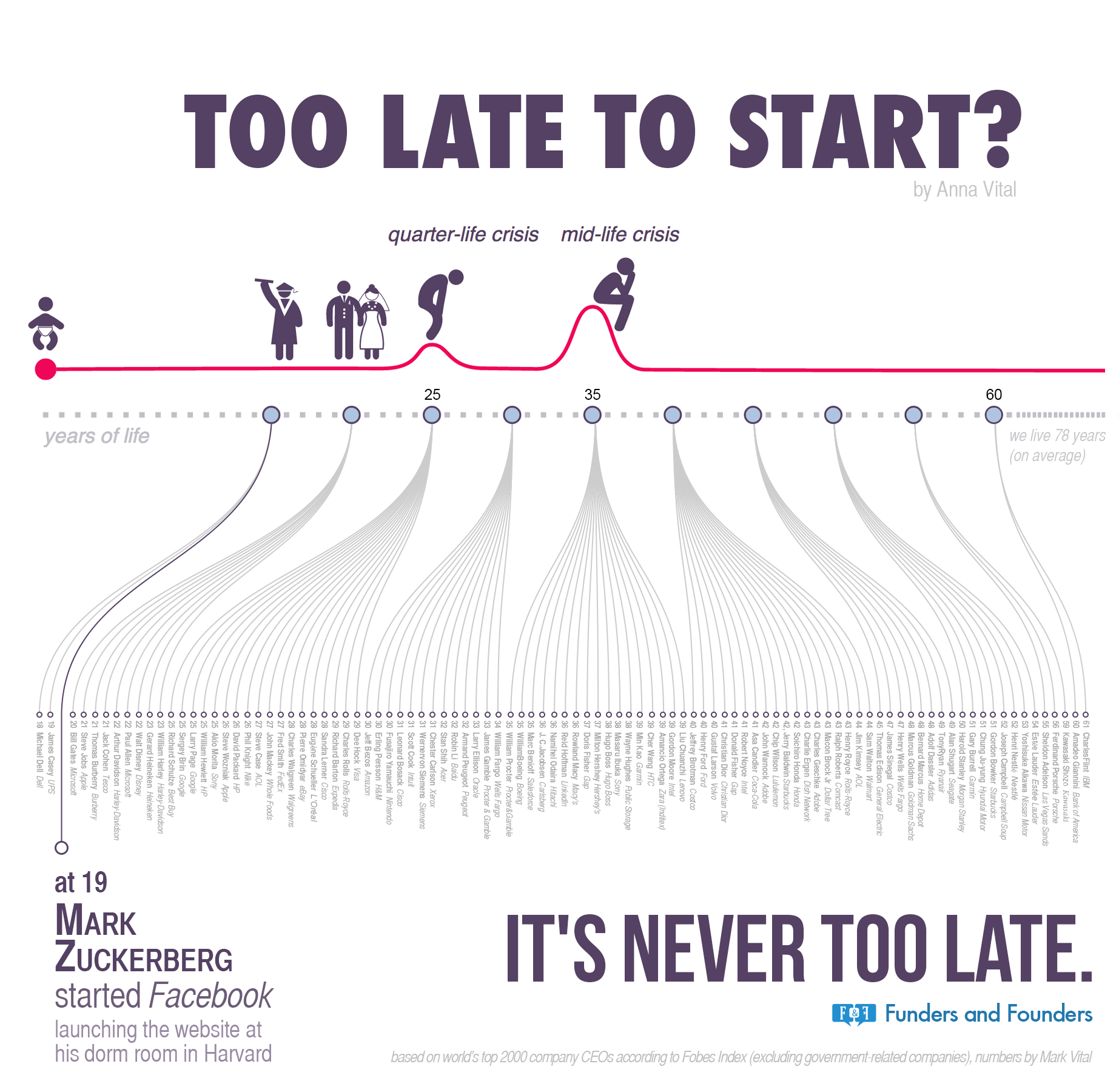 Too Late To Start A Timeline Infographic Of Founder Age Adioma