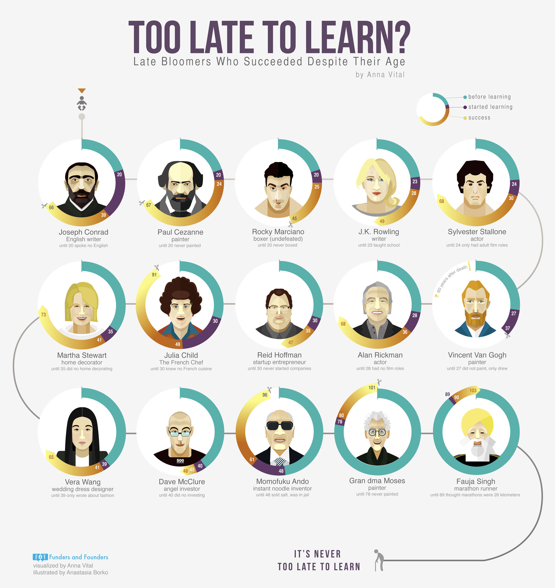 Too Late Too Learn - Late Bloomers, Infograhic by Anna Vital