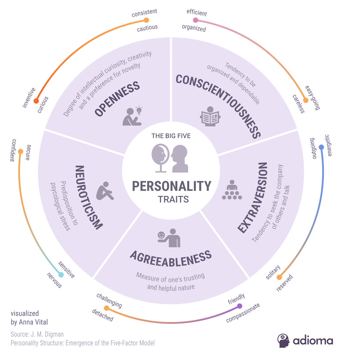 5 personality traits - infographic - adioma