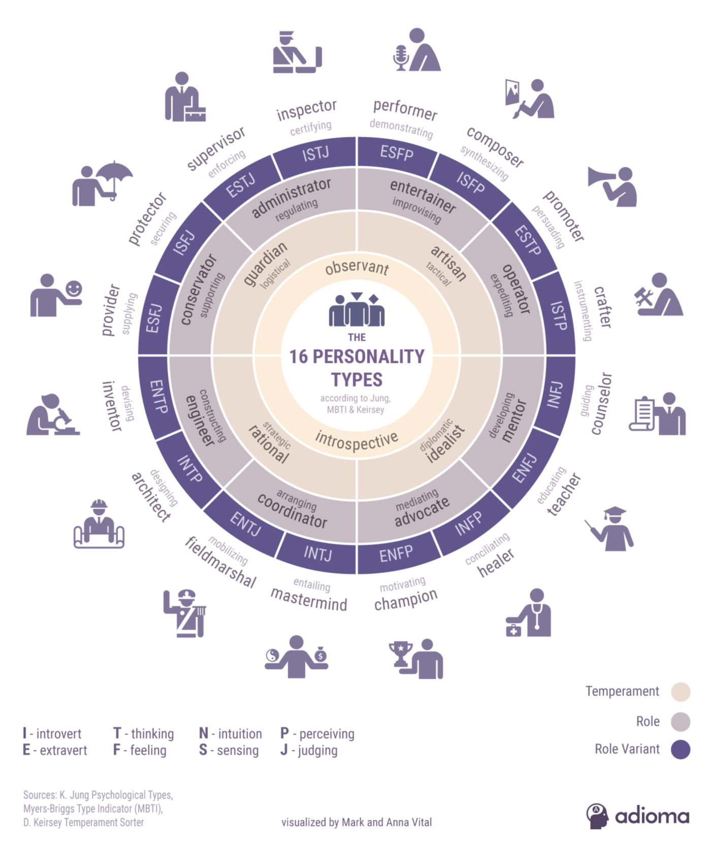 16 Personality Types (Myers–Briggs and Keirsey) - Infographic