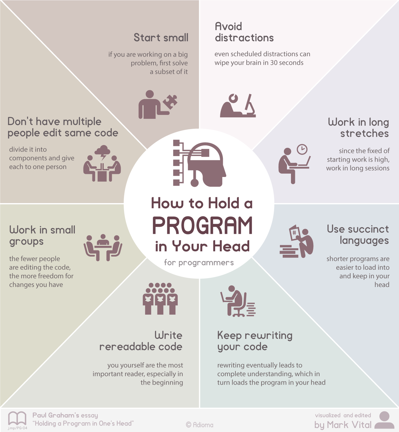 holding-a-program-in-ones-head-paul-graham-infographic